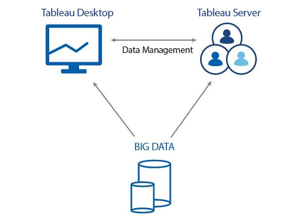 Analisis Big Data con Tableau