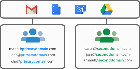 dominios_Google_Apps