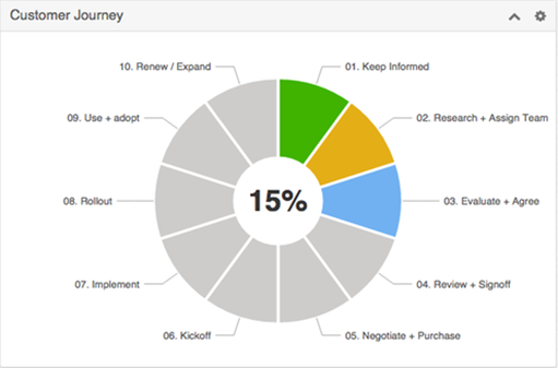 customerjourney_crm