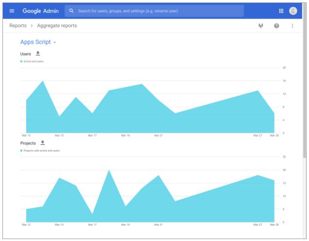 Métricas Google Apps Administradores