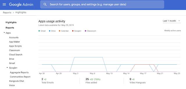 métricas de usuários ativos